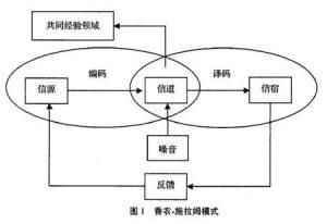 香农-施拉姆模式-传播智库