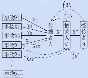 韦斯特利-麦克莱恩模式-传播智库